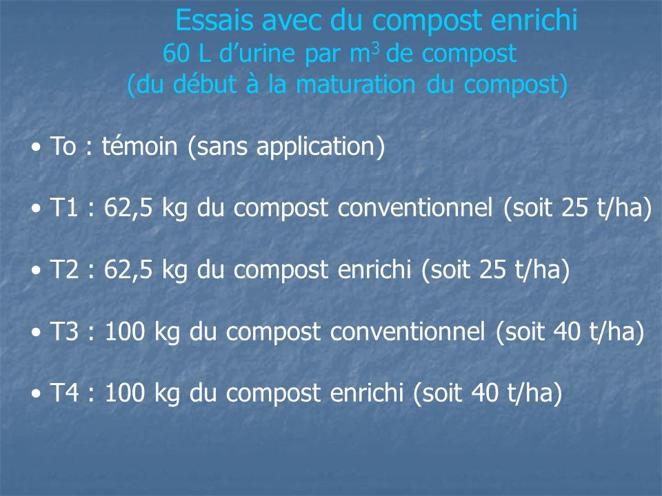 Essais avec du compost enrichi 60 L durine par m 3 de compost (du début à la maturation du compost) To : témoin (sans application) T1 : 62,5 kg du com
