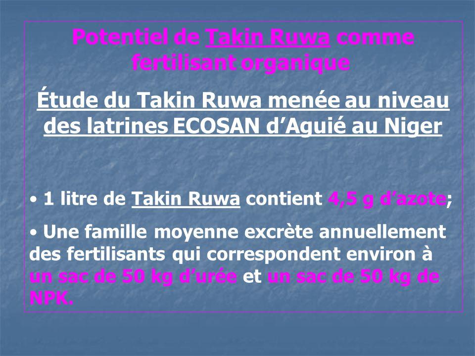 Potentiel de Takin Ruwa comme fertilisant organique Étude du Takin Ruwa menée au niveau des latrines ECOSAN dAguié au Niger 1 litre de Takin Ruwa contient 4,5 g dazote; Une famille moyenne excrète annuellement des fertilisants qui correspondent environ à un sac de 50 kg durée et un sac de 50 kg de NPK.