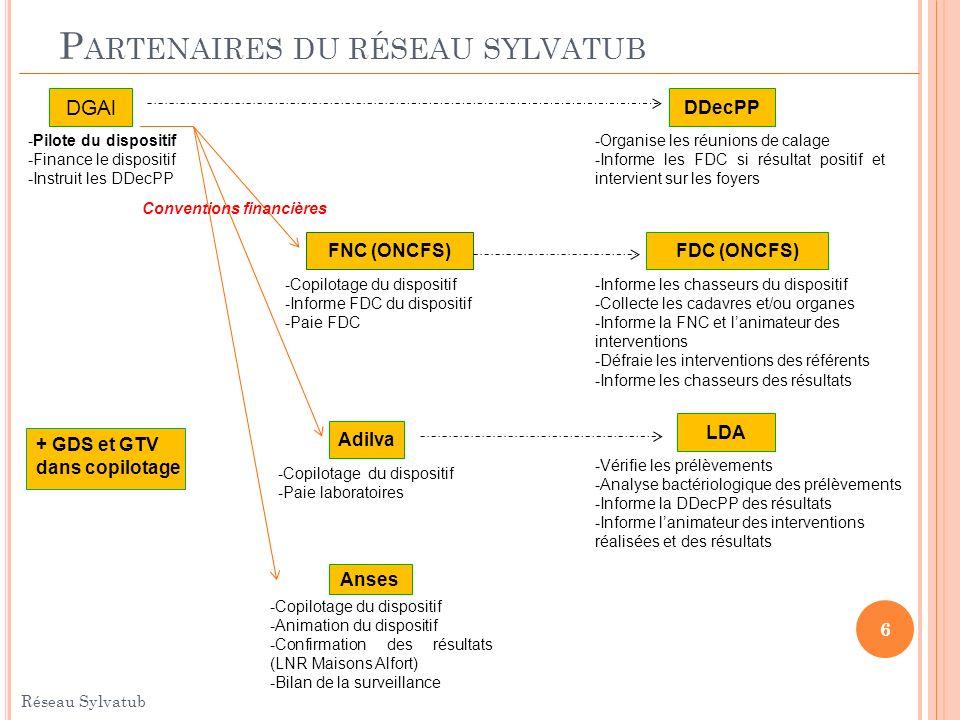 P ARTENAIRES DU RÉSEAU SYLVATUB FNC (ONCFS) DGAl Anses Adilva DDecPP FDC (ONCFS) LDA -Organise les réunions de calage -Informe les FDC si résultat pos