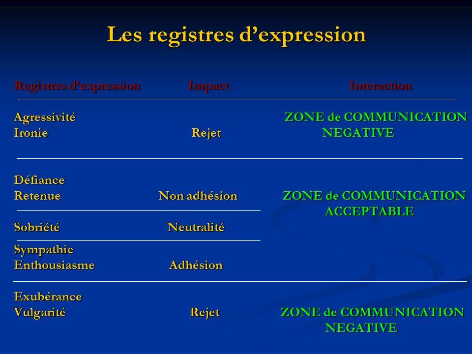 Les registres dexpression Registres dexpression Impact Interaction Agressivité ZONE de COMMUNICATION Ironie Rejet NEGATIVE Défiance Retenue Non adhési
