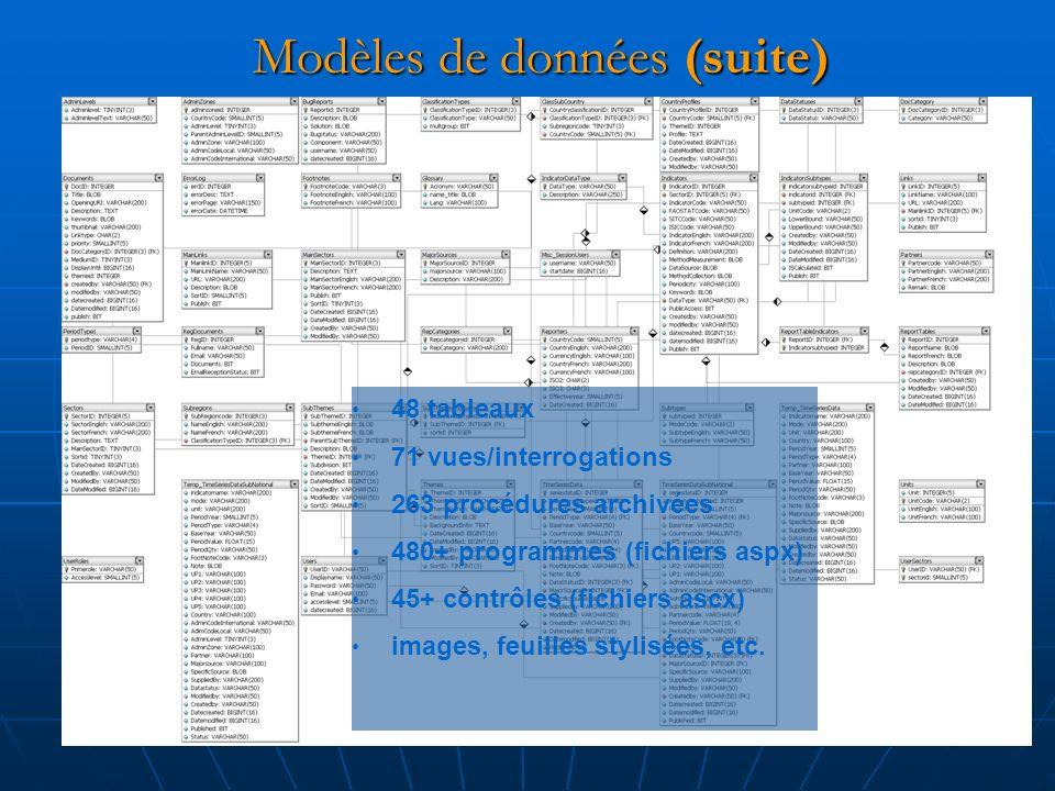 Modèles de données (suite) 48 tableaux 71 vues/interrogations 263 procédures archivées 480+ programmes (fichiers aspx) 45+ contrôles (fichiers ascx) images, feuilles stylisées, etc.
