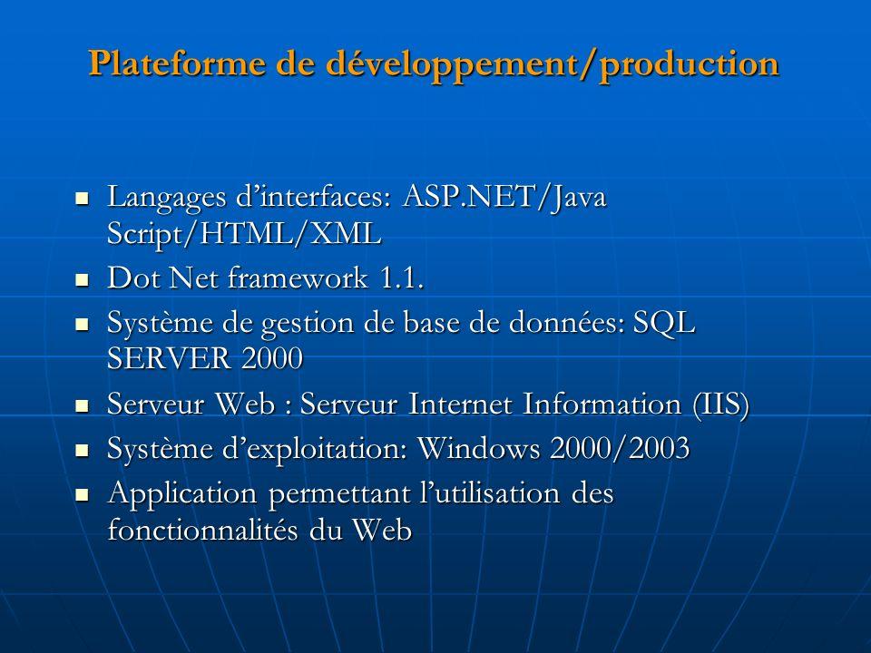 Plateforme de développement/production Langages dinterfaces: ASP.NET/Java Script/HTML/XML Langages dinterfaces: ASP.NET/Java Script/HTML/XML Dot Net framework 1.1.