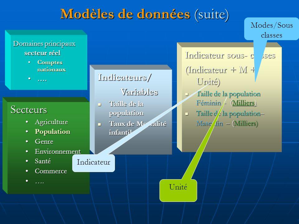 Modèles de données (suite) Secteurs AgricultureAgriculture PopulationPopulation GenreGenre EnvironnementEnvironnement SantéSanté CommerceCommerce ….….