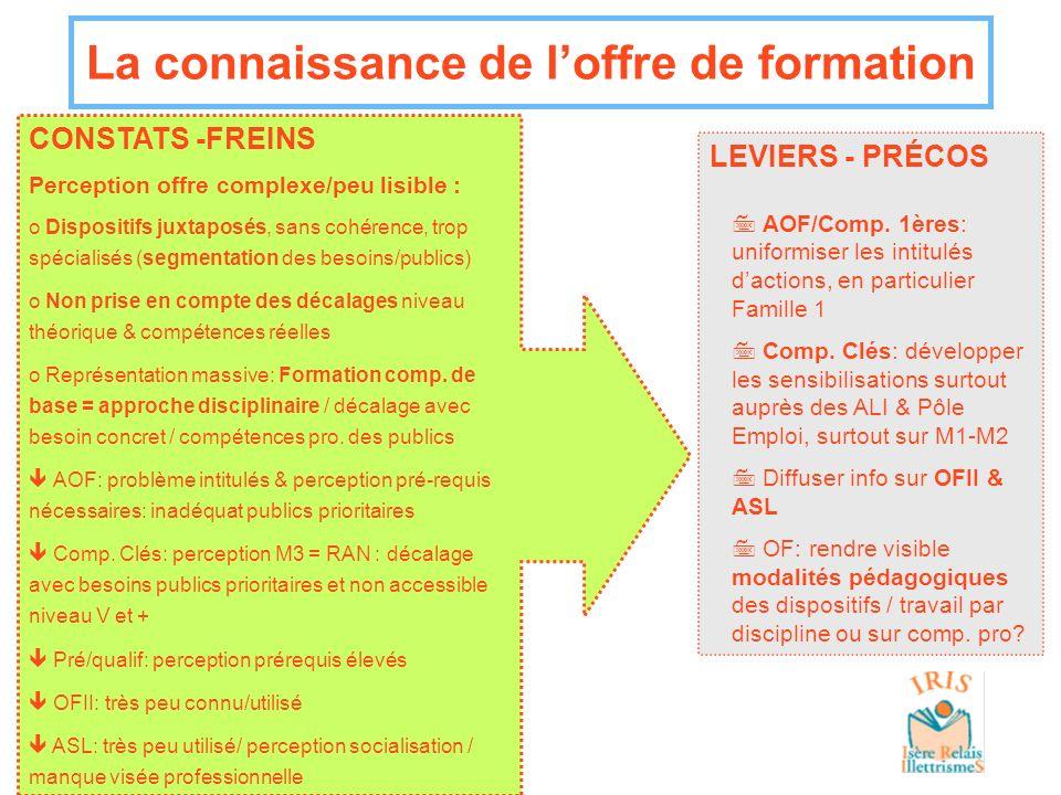 La connaissance de loffre de formation LEVIERS - PRÉCOS 7AOF/Comp. 1ères: uniformiser les intitulés dactions, en particulier Famille 1 7Comp. Clés: dé