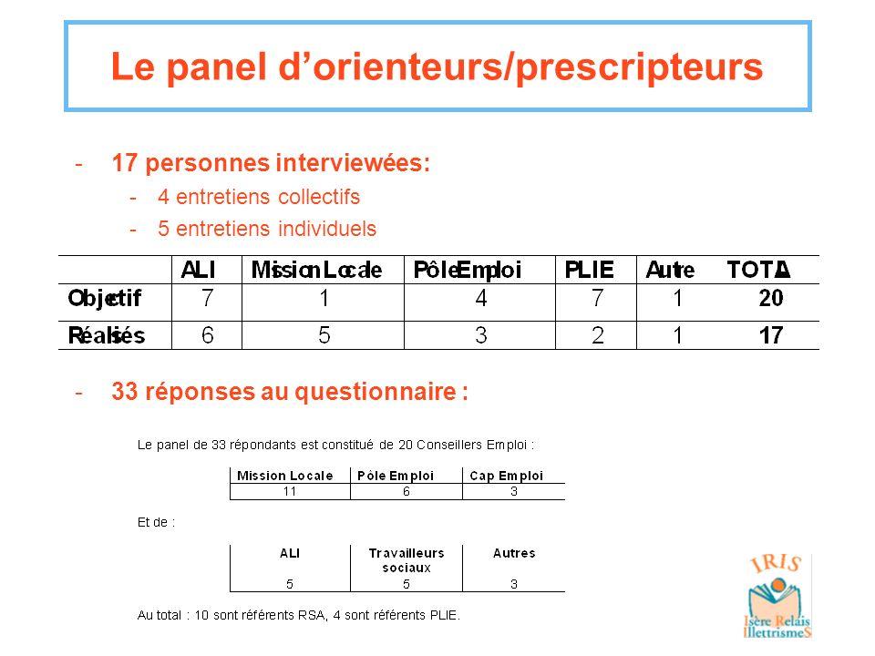 -17 personnes interviewées: -4 entretiens collectifs -5 entretiens individuels Le panel dorienteurs/prescripteurs -33 réponses au questionnaire :