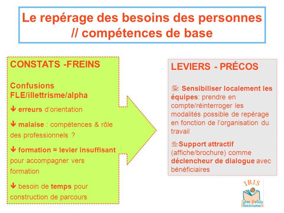 Le repérage des besoins des personnes // compétences de base LEVIERS - PRÉCOS 7 Sensibiliser localement les équipes: prendre en compte/réinterroger le