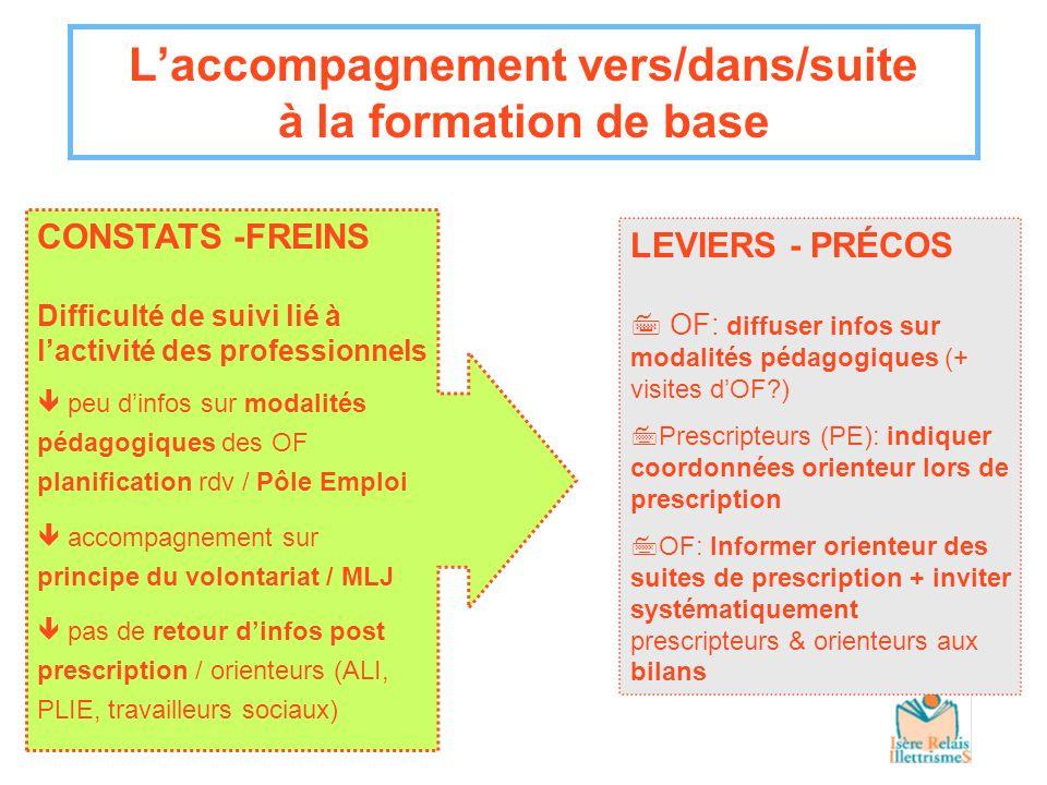 Laccompagnement vers/dans/suite à la formation de base LEVIERS - PRÉCOS 7 OF: diffuser infos sur modalités pédagogiques (+ visites dOF?) 7Prescripteur
