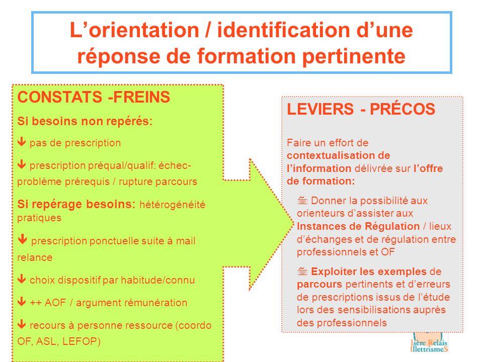 Lorientation / identification dune réponse de formation pertinente LEVIERS - PRÉCOS Faire un effort de contextualisation de linformation délivrée sur