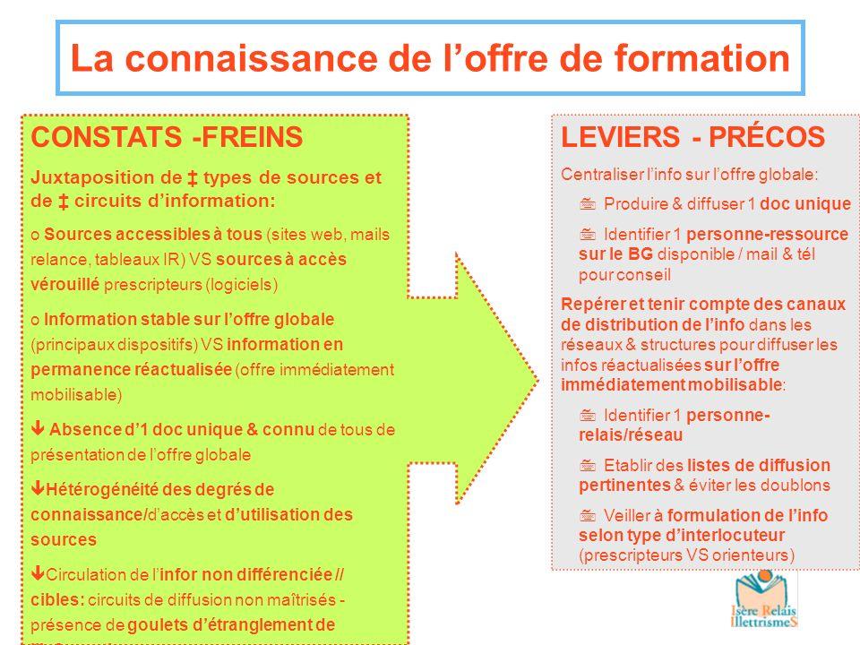 La connaissance de loffre de formation LEVIERS - PRÉCOS 7AOF/Comp.