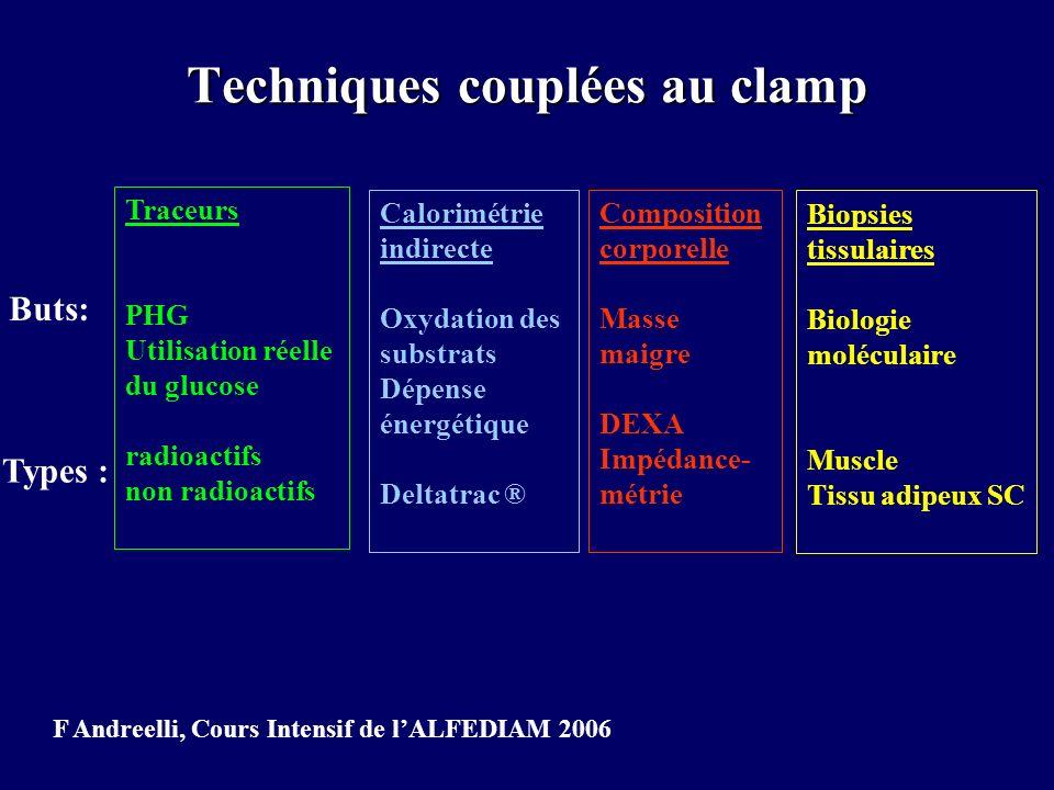 Techniques couplées au clamp Traceurs PHG Utilisation réelle du glucose radioactifs non radioactifs Buts: Types : Calorimétrie indirecte Oxydation des