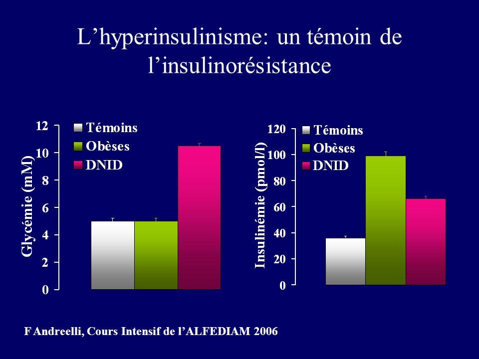 Lhyperinsulinisme: un témoin de linsulinorésistance F Andreelli, Cours Intensif de lALFEDIAM 2006