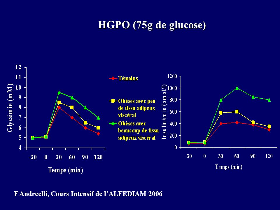 HGPO (75g de glucose) F Andreelli, Cours Intensif de lALFEDIAM 2006