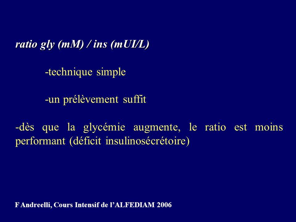 ratio gly (mM) / ins (mUI/L) -technique simple -un prélèvement suffit -dès que la glycémie augmente, le ratio est moins performant (déficit insulinosé
