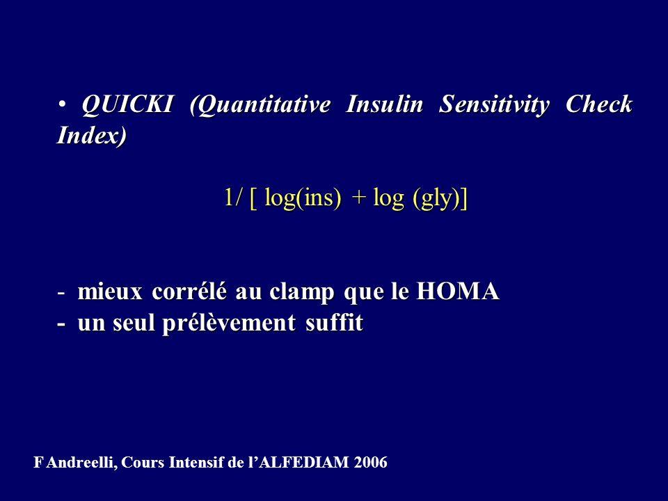 QUICKI (Quantitative Insulin Sensitivity Check Index) 1/ [ log(ins) + log (gly)] mieux corrélé au clamp que le HOMA - mieux corrélé au clamp que le HO
