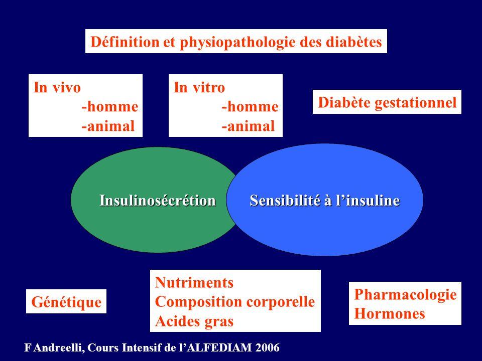 QUICKI (Quantitative Insulin Sensitivity Check Index) 1/ [ log(ins) + log (gly)] mieux corrélé au clamp que le HOMA - mieux corrélé au clamp que le HOMA - un seul prélèvement suffit F Andreelli, Cours Intensif de lALFEDIAM 2006