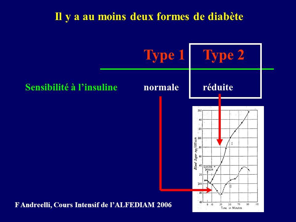 Il y a au moins deux formes de diabète Type 1Type 2 Sensibilité à linsulinenormaleréduite F Andreelli, Cours Intensif de lALFEDIAM 2006