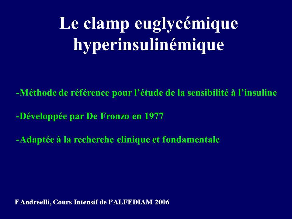 Le clamp euglycémique hyperinsulinémique -Méthode de référence pour létude de la sensibilité à linsuline -Développée par De Fronzo en 1977 -Adaptée à