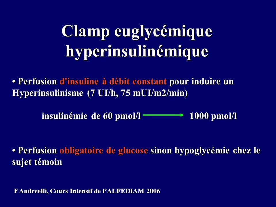 Le clamp euglycémique hyperinsulinémique Perfuser l insuline à débit constant (7 UI/h, 75 mUI/m2/min) pendant 3 heures pour induire un hyperinsulinisme Perfuser l insuline à débit constant (7 UI/h, 75 mUI/m2/min) pendant 3 heures pour induire un hyperinsulinisme But du clamp: stabiliser la glycémie à 1 g/l But du clamp: stabiliser la glycémie à 1 g/l Perfusion obligatoire de glucose pour éviter lhypoglycémie Perfusion obligatoire de glucose pour éviter lhypoglycémie Plus on consomme du glucose pendant le clamp, plus on est sensible à linsuline F Andreelli, Cours Intensif de lALFEDIAM 2006
