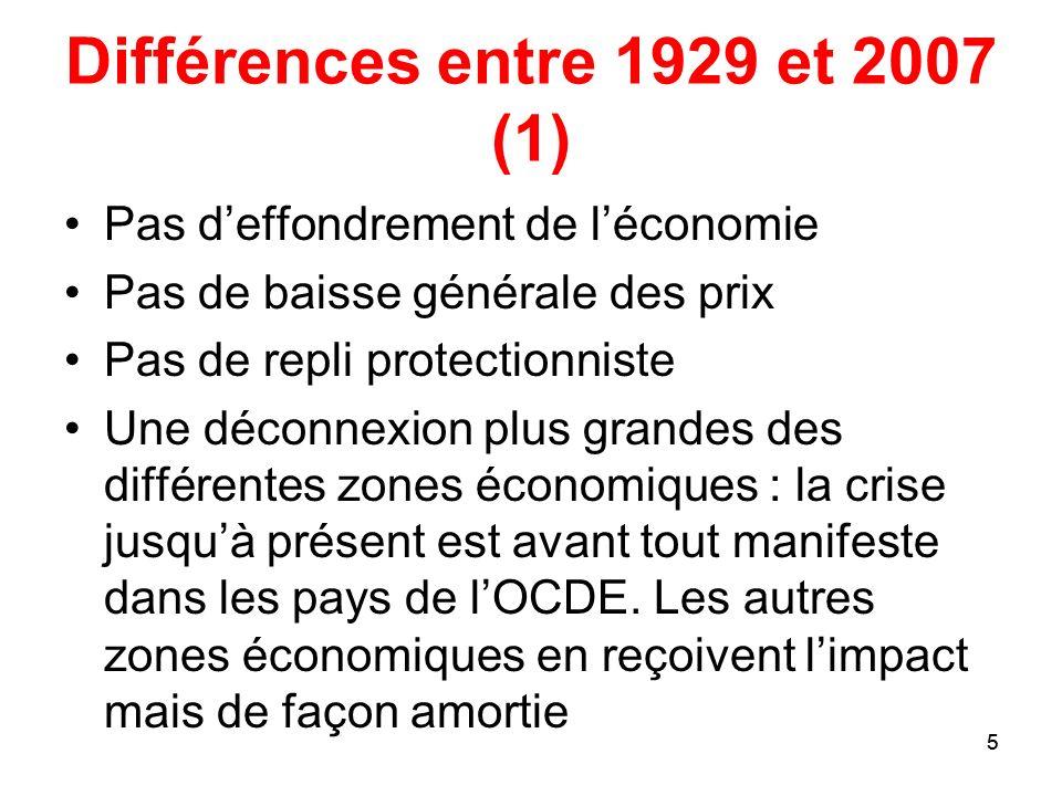 5 Différences entre 1929 et 2007 (1) Pas deffondrement de léconomie Pas de baisse générale des prix Pas de repli protectionniste Une déconnexion plus