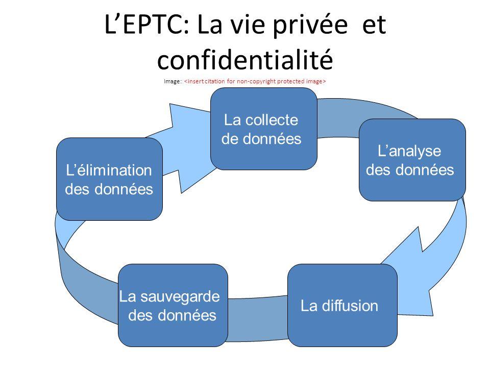 LEPTC: La vie privée et confidentialité Image: La collecte de données La diffusion Lanalyse des données La sauvegarde des données Lélimination des données