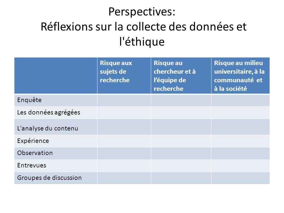 Perspectives: Réflexions sur la collecte des données et l éthique Risque aux sujets de recherche Risque au chercheur et à léquipe de recherche Risque au milieu universitaire, à la communauté et à la société Enquête Les données agrégées L analyse du contenu Expérience Observation Entrevues Groupes de discussion