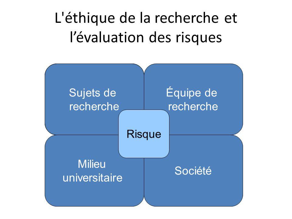 L éthique de la recherche et lévaluation des risques Milieu universitaire Sujets de recherche Société Équipe de recherche Sujets de recherche Sujets de recherche Risque