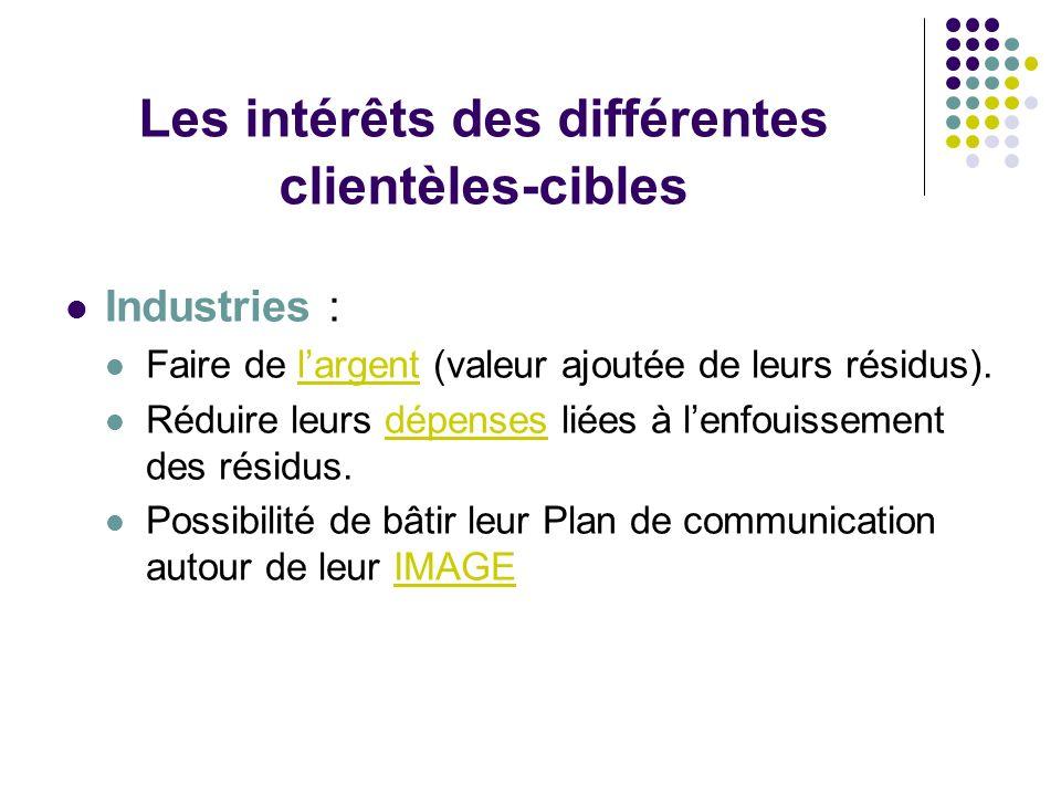 Les intérêts des différentes clientèles-cibles Industries : Faire de largent (valeur ajoutée de leurs résidus). Réduire leurs dépenses liées à lenfoui