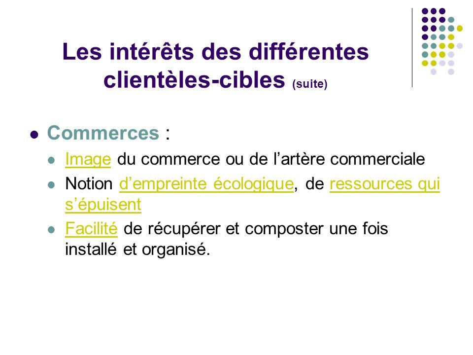 Les intérêts des différentes clientèles-cibles (suite) Commerces : Image du commerce ou de lartère commerciale Notion dempreinte écologique, de ressou