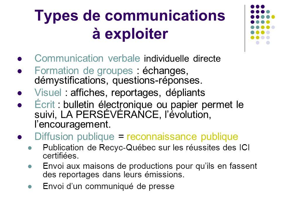 Types de communications à exploiter Communication verbale individuelle directe Formation de groupes : échanges, démystifications, questions-réponses.