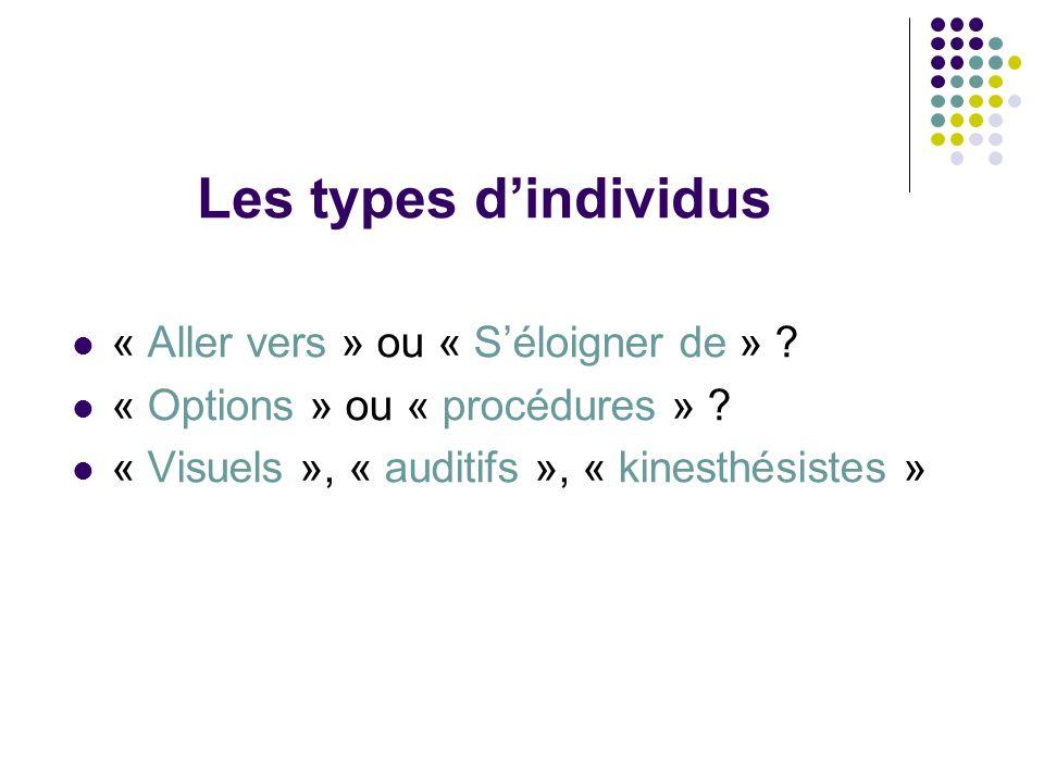 Les types dindividus « Aller vers » ou « Séloigner de » ? « Options » ou « procédures » ? « Visuels », « auditifs », « kinesthésistes »