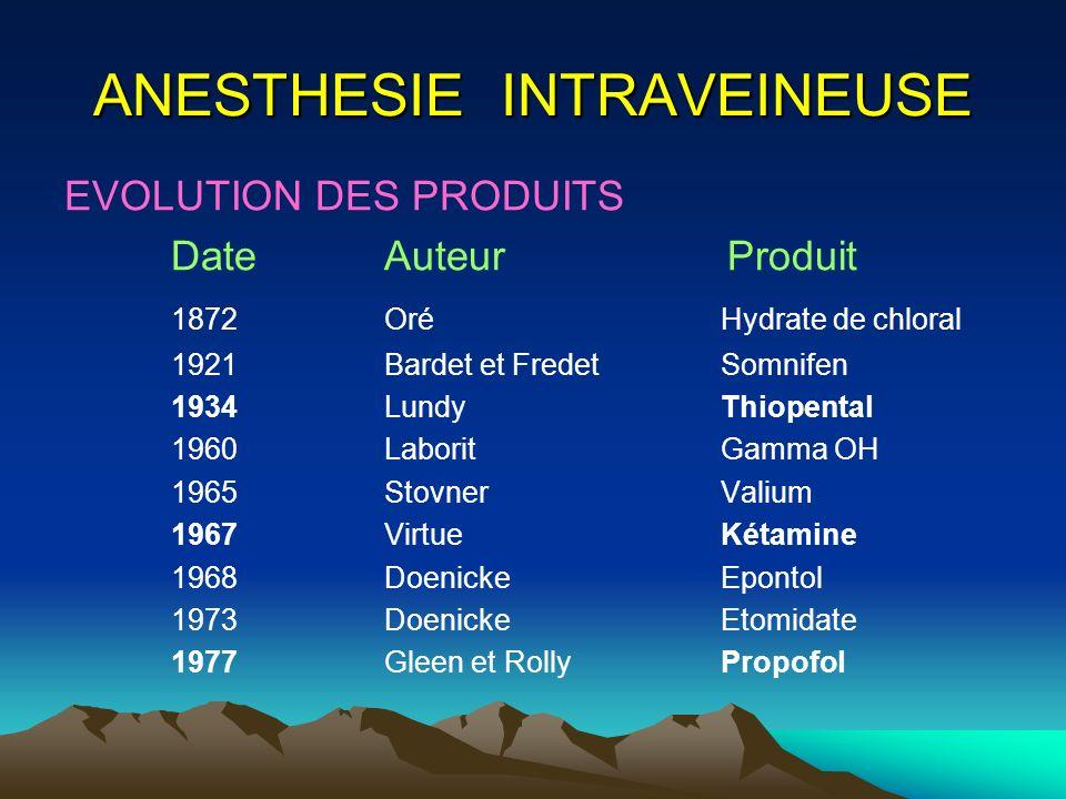 EVOLUTION DES PRODUITS DateAuteur Produit 1872Oré Hydrate de chloral 1921Bardet et Fredet Somnifen 1934Lundy Thiopental 1960Laborit Gamma OH 1965Stovn