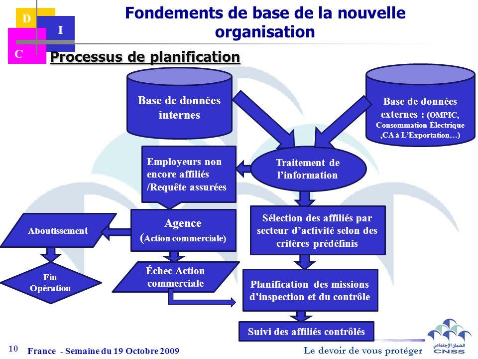Le devoir de vous protéger D I C Processus de planification Processus de planification Traitement de linformation Base de données internes Base de don