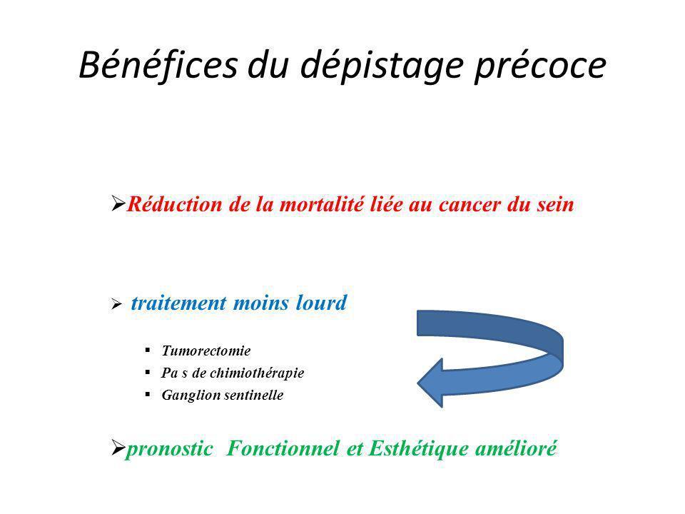 Bénéfices du dépistage précoce Réduction de la mortalité liée au cancer du sein traitement moins lourd Tumorectomie Pa s de chimiothérapie Ganglion se
