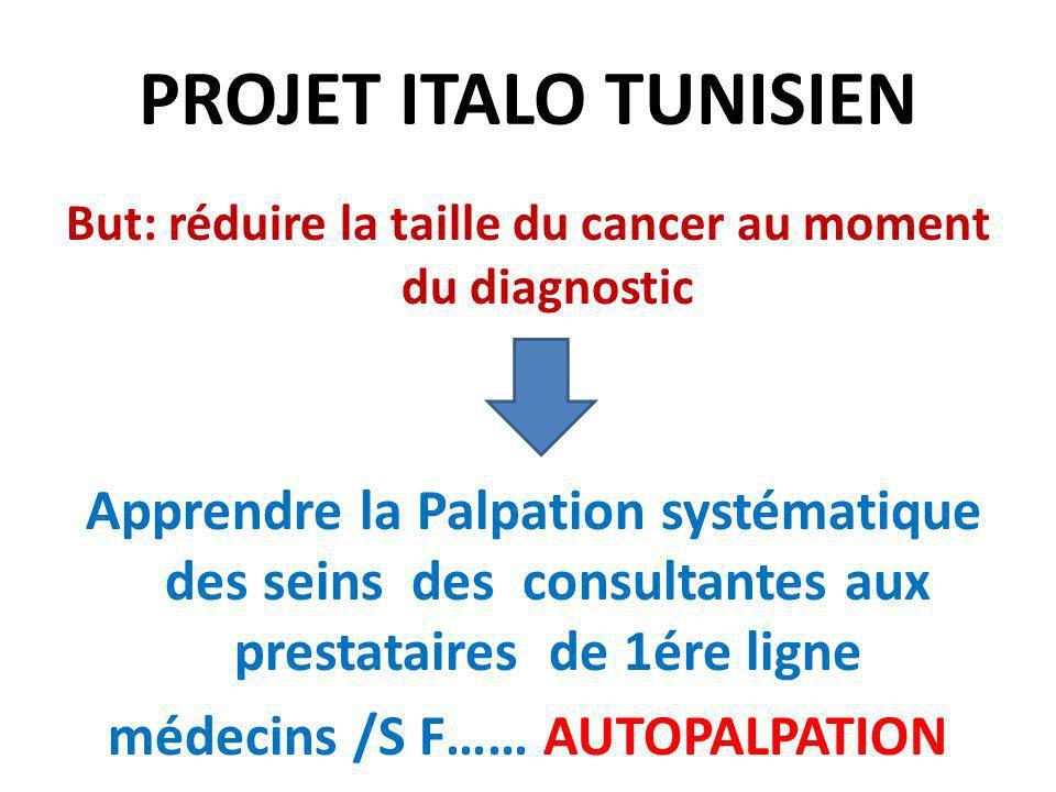 PROJET ITALO TUNISIEN But: réduire la taille du cancer au moment du diagnostic Apprendre la Palpation systématique des seins des consultantes aux pres