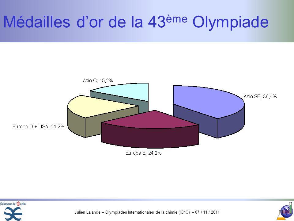 Julien Lalande – Olympiades Internationales de la chimie (IChO) – 07 / 11 / 2011 Médailles dor de la 43 ème Olympiade