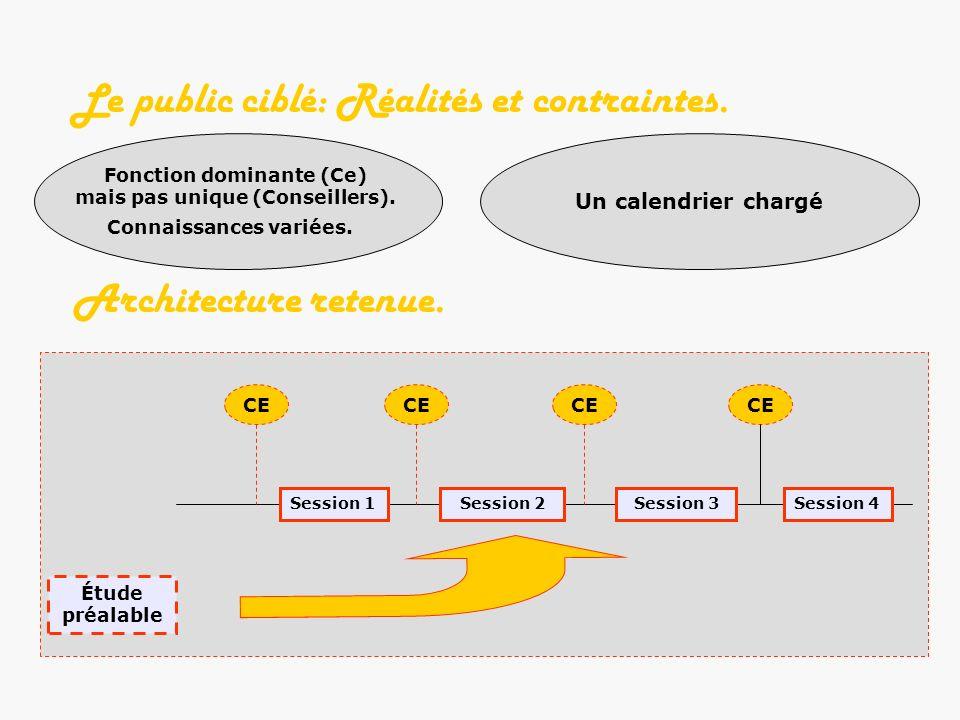 Le public ciblé: Réalités et contraintes. Fonction dominante (Ce) mais pas unique (Conseillers).