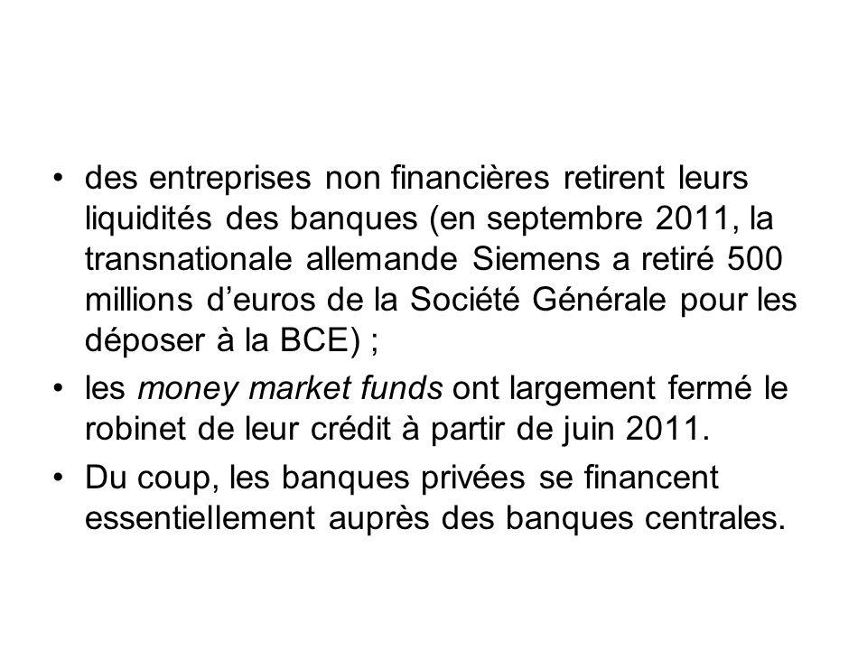 des entreprises non financières retirent leurs liquidités des banques (en septembre 2011, la transnationale allemande Siemens a retiré 500 millions de