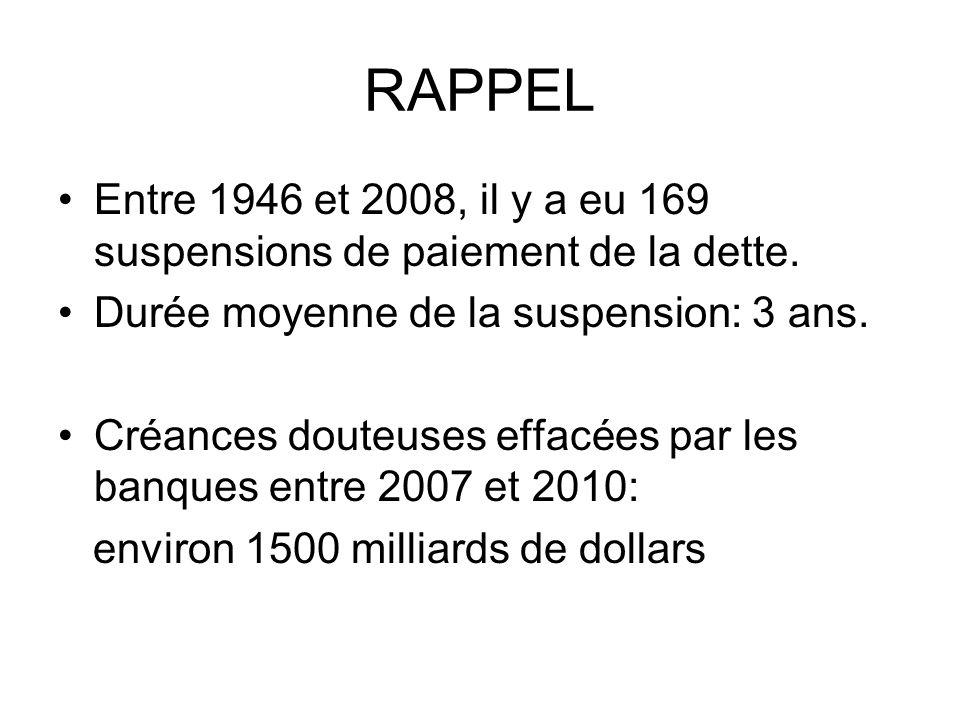 RAPPEL Entre 1946 et 2008, il y a eu 169 suspensions de paiement de la dette. Durée moyenne de la suspension: 3 ans. Créances douteuses effacées par l