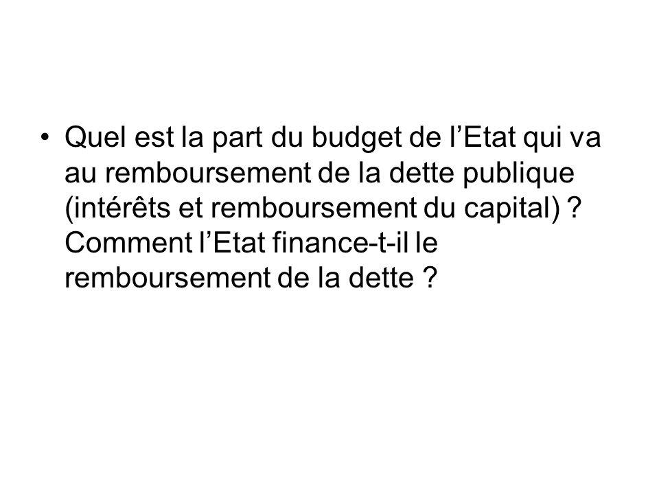 Quel est la part du budget de lEtat qui va au remboursement de la dette publique (intérêts et remboursement du capital) ? Comment lEtat finance-t-il l