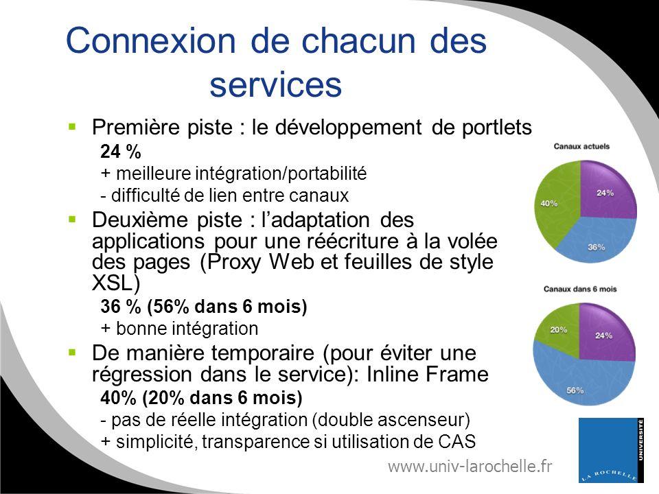 www.univ-larochelle.fr Connexion de chacun des services Première piste : le développement de portlets 24 % + meilleure intégration/portabilité - diffi