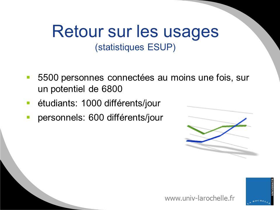www.univ-larochelle.fr Retour sur les usages (statistiques ESUP) 5500 personnes connectées au moins une fois, sur un potentiel de 6800 étudiants: 1000