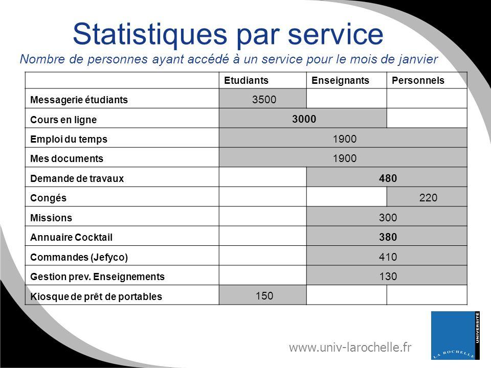 www.univ-larochelle.fr Statistiques par service Nombre de personnes ayant accédé à un service pour le mois de janvier EtudiantsEnseignantsPersonnels M