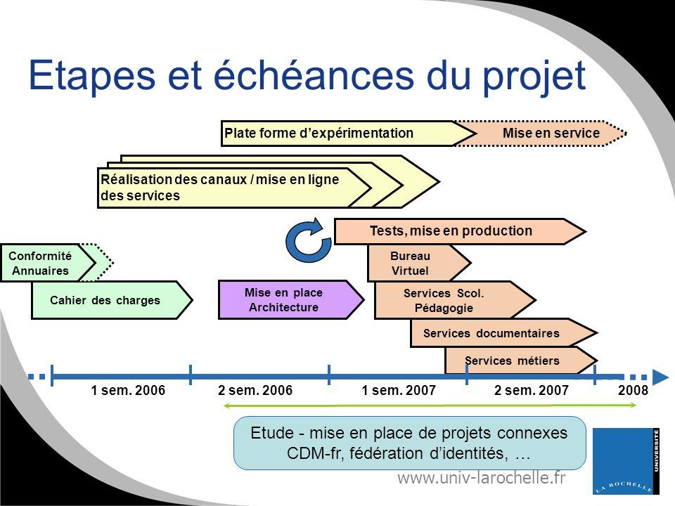 www.univ-larochelle.fr Etapes et échéances du projet Services métiers 1 sem. 200620082 sem. 20061 sem. 20072 sem. 2007 Etude - mise en place de projet