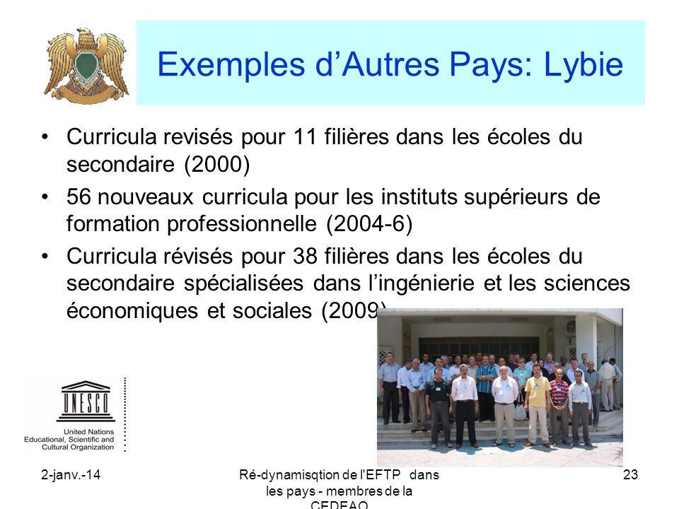2-janv.-14Ré-dynamisqtion de l'EFTP dans les pays - membres de la CEDEAO 23 Exemples dAutres Pays: Lybie Curricula revisés pour 11 filières dans les é