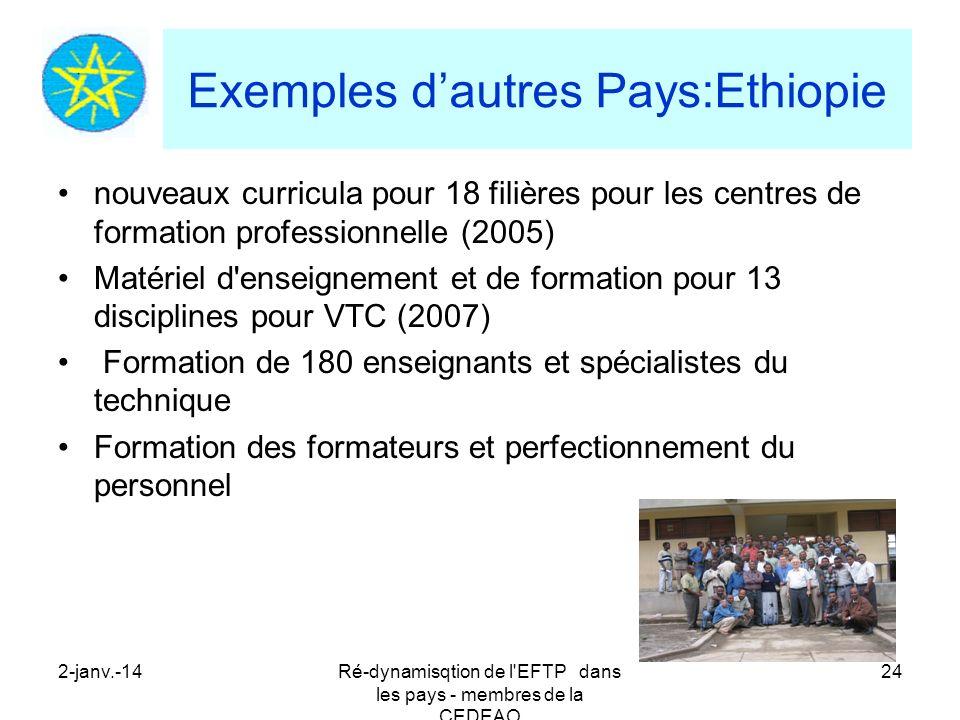 2-janv.-14Ré-dynamisqtion de l'EFTP dans les pays - membres de la CEDEAO 24 Exemples dautres Pays:Ethiopie nouveaux curricula pour 18 filières pour le