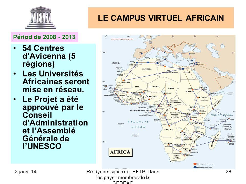 2-janv.-14Ré-dynamisqtion de l'EFTP dans les pays - membres de la CEDEAO 28 LE CAMPUS VIRTUEL AFRICAIN 54 Centres dAvicenna (5 régions) Les Université