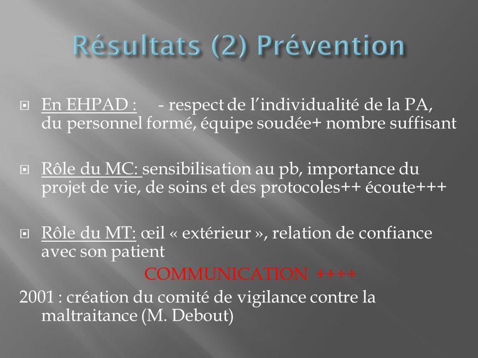En EHPAD : - respect de lindividualité de la PA, du personnel formé, équipe soudée+ nombre suffisant Rôle du MC: sensibilisation au pb, importance du