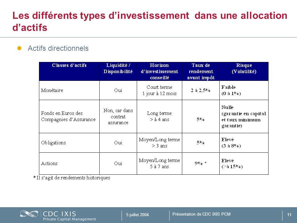 Présentation de CDC IXIS PCM 5 juillet 200411 Actifs directionnels Les différents types dinvestissement dans une allocation dactifs