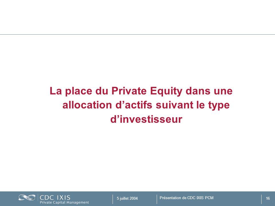 Présentation de CDC IXIS PCM 5 juillet 200416 La place du Private Equity dans une allocation dactifs suivant le type dinvestisseur