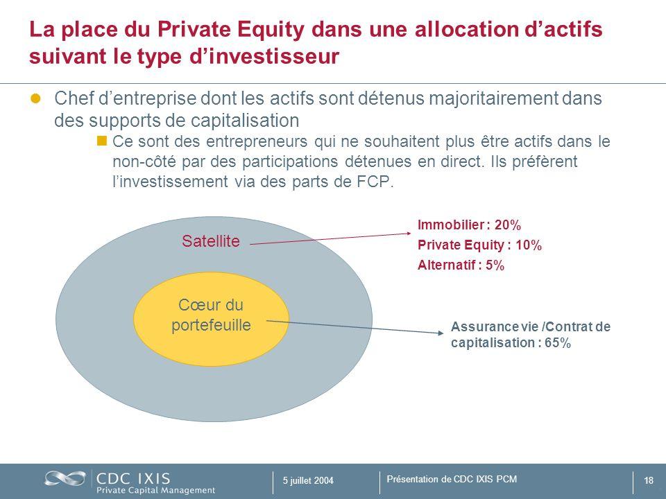 Présentation de CDC IXIS PCM 5 juillet 200418 Chef dentreprise dont les actifs sont détenus majoritairement dans des supports de capitalisation Ce son